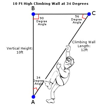 sample wall at 10ft high 34 degrees 12 ft of climbing - Home Climbing Wall Designs